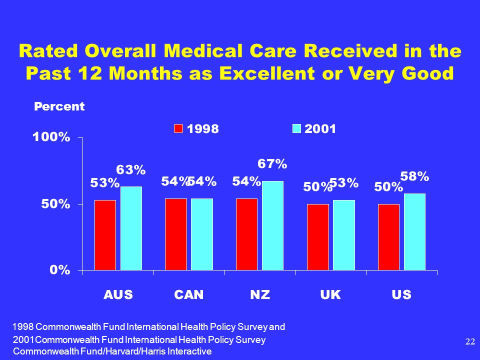 2001Commonwealth Fund International Health Policy Survey Commonwealth Fund/Harvard/Harris Interactive 22 Rated Overall Medical Care Received in the Past 12 Months as Excellent or Very Good Percent 1998 Commonwealth Fund International Health Policy Survey and