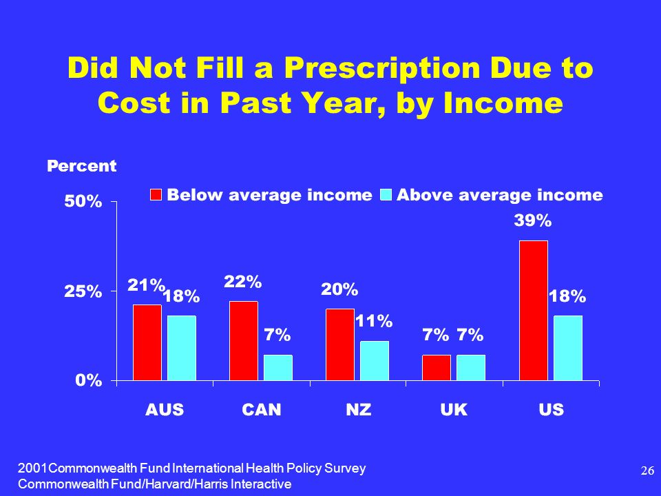 2001Commonwealth Fund International Health Policy Survey Commonwealth Fund/Harvard/Harris Interactive 26 Did Not Fill a Prescription Due to Cost in Past Year, by Income Percent