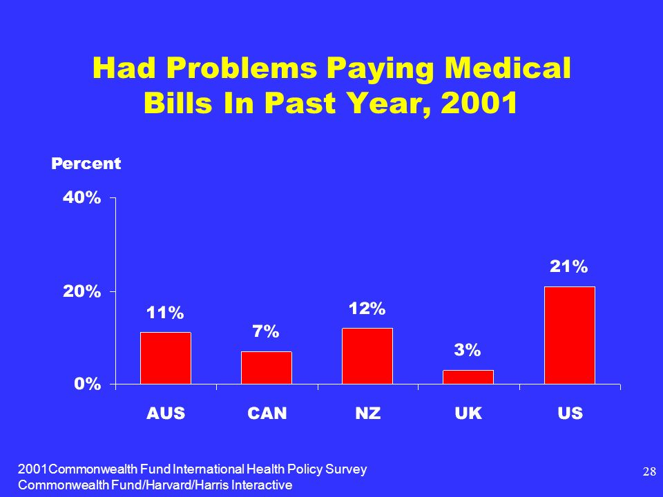 2001Commonwealth Fund International Health Policy Survey Commonwealth Fund/Harvard/Harris Interactive 28 Had Problems Paying Medical Bills In Past Year, 2001 Percent