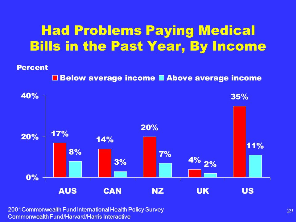 2001Commonwealth Fund International Health Policy Survey Commonwealth Fund/Harvard/Harris Interactive 29 Had Problems Paying Medical Bills in the Past Year, By Income Percent