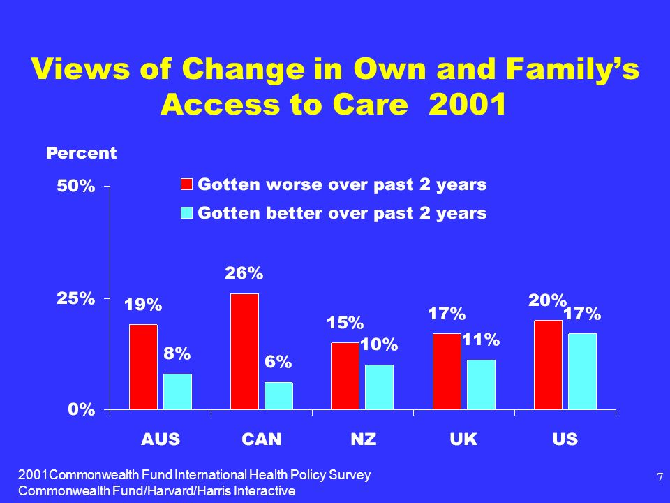 2001Commonwealth Fund International Health Policy Survey Commonwealth Fund/Harvard/Harris Interactive 7 Views of Change in Own and Familys Access to Care 2001 Percent