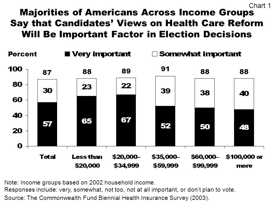 Majorities of Americans Across Income Groups Say that Candidates Views on Health Care Reform Will Be Important Factor in Election Decisions Percent Source: The Commonwealth Fund Biennial Health Insurance Survey (2003).