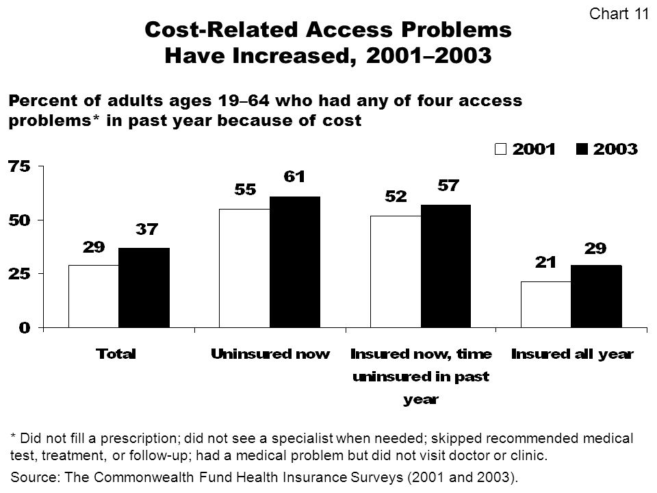 Cost-Related Access Problems Have Increased, 2001–2003 Source: The Commonwealth Fund Health Insurance Surveys (2001 and 2003).
