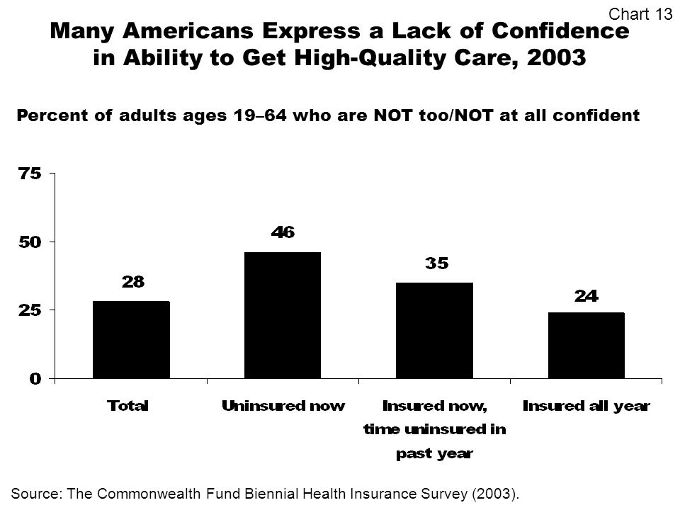 Many Americans Express a Lack of Confidence in Ability to Get High-Quality Care, 2003 Source: The Commonwealth Fund Biennial Health Insurance Survey (2003).