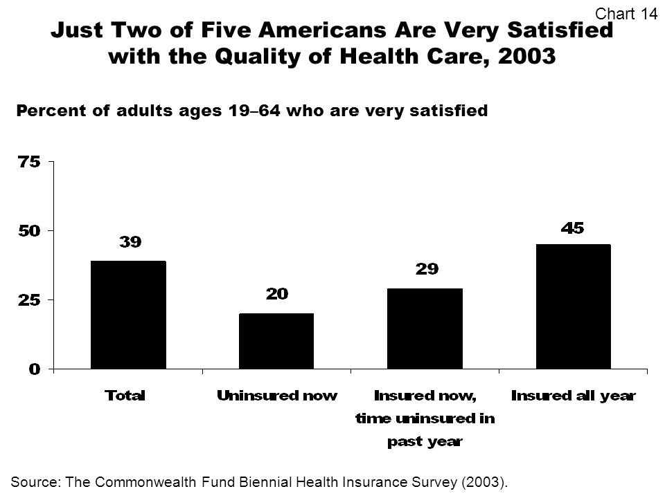 Just Two of Five Americans Are Very Satisfied with the Quality of Health Care, 2003 Source: The Commonwealth Fund Biennial Health Insurance Survey (2003).
