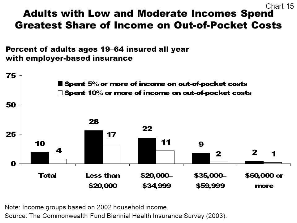 Adults with Low and Moderate Incomes Spend Greatest Share of Income on Out-of-Pocket Costs Source: The Commonwealth Fund Biennial Health Insurance Survey (2003).