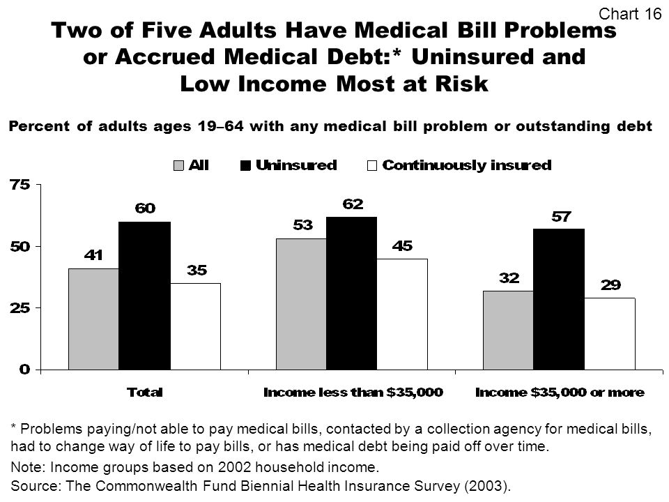 Two of Five Adults Have Medical Bill Problems or Accrued Medical Debt:* Uninsured and Low Income Most at Risk Percent of adults ages 19–64 with any medical bill problem or outstanding debt * Problems paying/not able to pay medical bills, contacted by a collection agency for medical bills, had to change way of life to pay bills, or has medical debt being paid off over time.