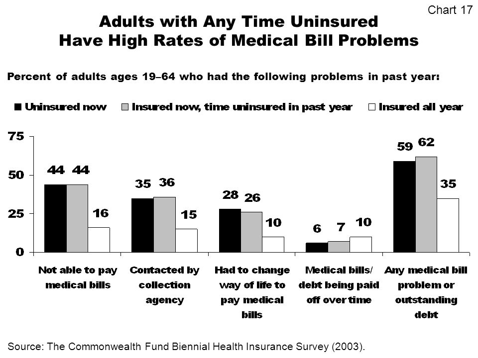 Adults with Any Time Uninsured Have High Rates of Medical Bill Problems Percent of adults ages 19–64 who had the following problems in past year: Source: The Commonwealth Fund Biennial Health Insurance Survey (2003).