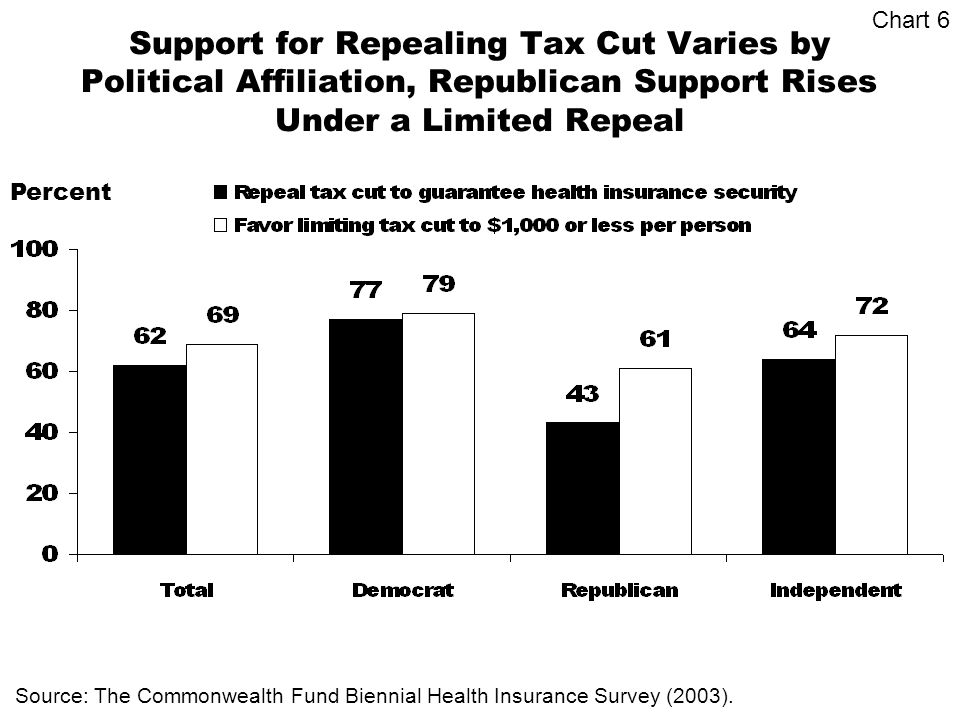 Support for Repealing Tax Cut Varies by Political Affiliation, Republican Support Rises Under a Limited Repeal Percent Source: The Commonwealth Fund Biennial Health Insurance Survey (2003).