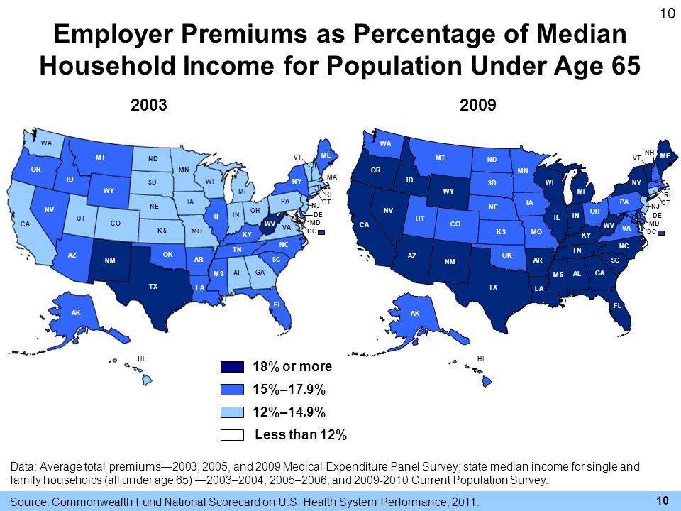 10 Employer Premiums as Percentage of Median Household Income for Population Under Age 65 Source: Commonwealth Fund National Scorecard on U.S.