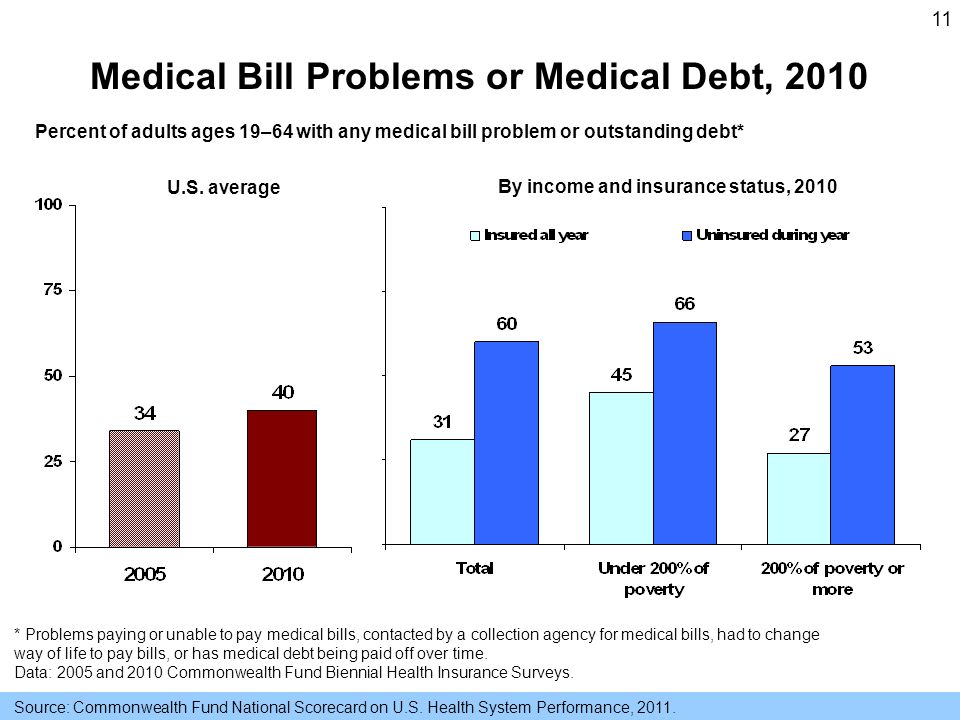 11 Medical Bill Problems or Medical Debt, 2010 By income and insurance status, 2010 U.S.