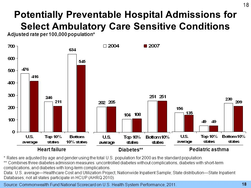 18 Potentially Preventable Hospital Admissions for Select Ambulatory Care Sensitive Conditions Adjusted rate per 100,000 population* Diabetes** Heart failurePediatric asthma * Rates are adjusted by age and gender using the total U.S.