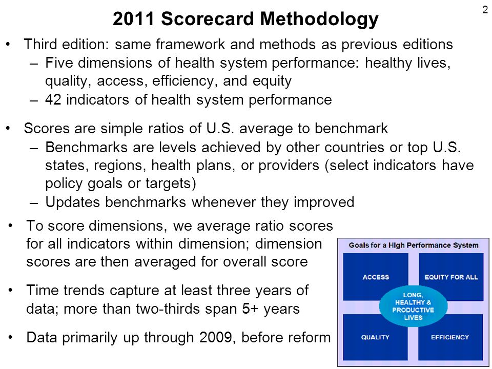 Scorecard Methodology Third edition: same framework and methods as previous editions –Five dimensions of health system performance: healthy lives, quality, access, efficiency, and equity –42 indicators of health system performance Scores are simple ratios of U.S.