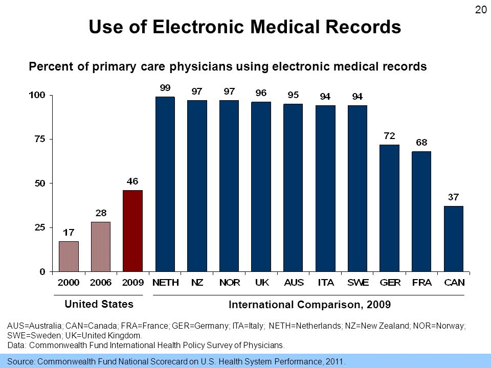 20 Use of Electronic Medical Records Source: Commonwealth Fund National Scorecard on U.S.