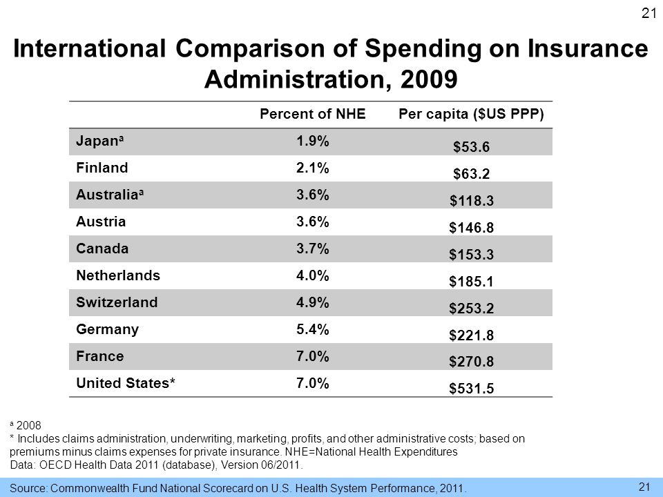 21 International Comparison of Spending on Insurance Administration, 2009 a 2008 * Includes claims administration, underwriting, marketing, profits, and other administrative costs; based on premiums minus claims expenses for private insurance.