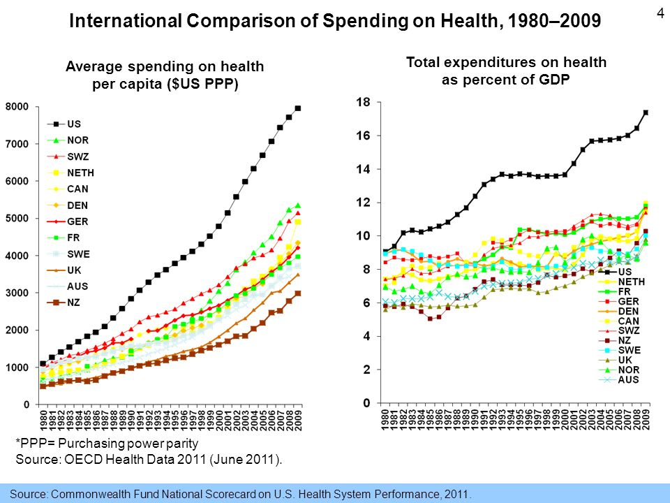 4 Average spending on health per capita ($US PPP) Total expenditures on health as percent of GDP *PPP= Purchasing power parity Source: OECD Health Data 2011 (June 2011).