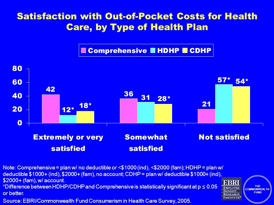 THE COMMONWEALTH FUND Satisfaction with Out-of-Pocket Costs for Health Care, by Type of Health Plan Note: Comprehensive = plan w/ no deductible or <$1000 (ind), <$2000 (fam); HDHP = plan w/ deductible $1000+ (ind), $2000+ (fam), no account; CDHP = plan w/ deductible $1000+ (ind), $2000+ (fam), w/ account.