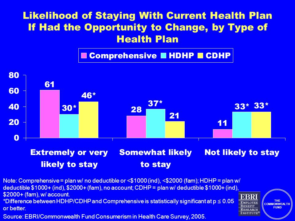 THE COMMONWEALTH FUND Likelihood of Staying With Current Health Plan If Had the Opportunity to Change, by Type of Health Plan Note: Comprehensive = plan w/ no deductible or <$1000 (ind), <$2000 (fam); HDHP = plan w/ deductible $1000+ (ind), $2000+ (fam), no account; CDHP = plan w/ deductible $1000+ (ind), $2000+ (fam), w/ account.