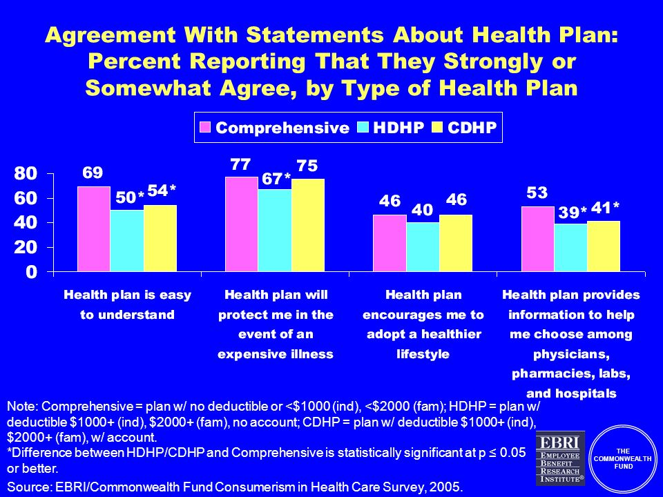 THE COMMONWEALTH FUND Agreement With Statements About Health Plan: Percent Reporting That They Strongly or Somewhat Agree, by Type of Health Plan Note: Comprehensive = plan w/ no deductible or <$1000 (ind), <$2000 (fam); HDHP = plan w/ deductible $1000+ (ind), $2000+ (fam), no account; CDHP = plan w/ deductible $1000+ (ind), $2000+ (fam), w/ account.