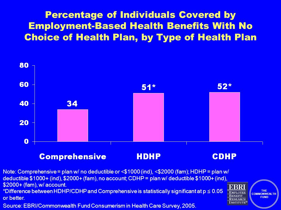 THE COMMONWEALTH FUND Percentage of Individuals Covered by Employment-Based Health Benefits With No Choice of Health Plan, by Type of Health Plan Note: Comprehensive = plan w/ no deductible or <$1000 (ind), <$2000 (fam); HDHP = plan w/ deductible $1000+ (ind), $2000+ (fam), no account; CDHP = plan w/ deductible $1000+ (ind), $2000+ (fam), w/ account.