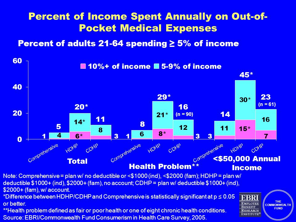 THE COMMONWEALTH FUND Percent of Income Spent Annually on Out-of- Pocket Medical Expenses Note: Comprehensive = plan w/ no deductible or <$1000 (ind), <$2000 (fam); HDHP = plan w/ deductible $1000+ (ind), $2000+ (fam), no account; CDHP = plan w/ deductible $1000+ (ind), $2000+ (fam), w/ account.