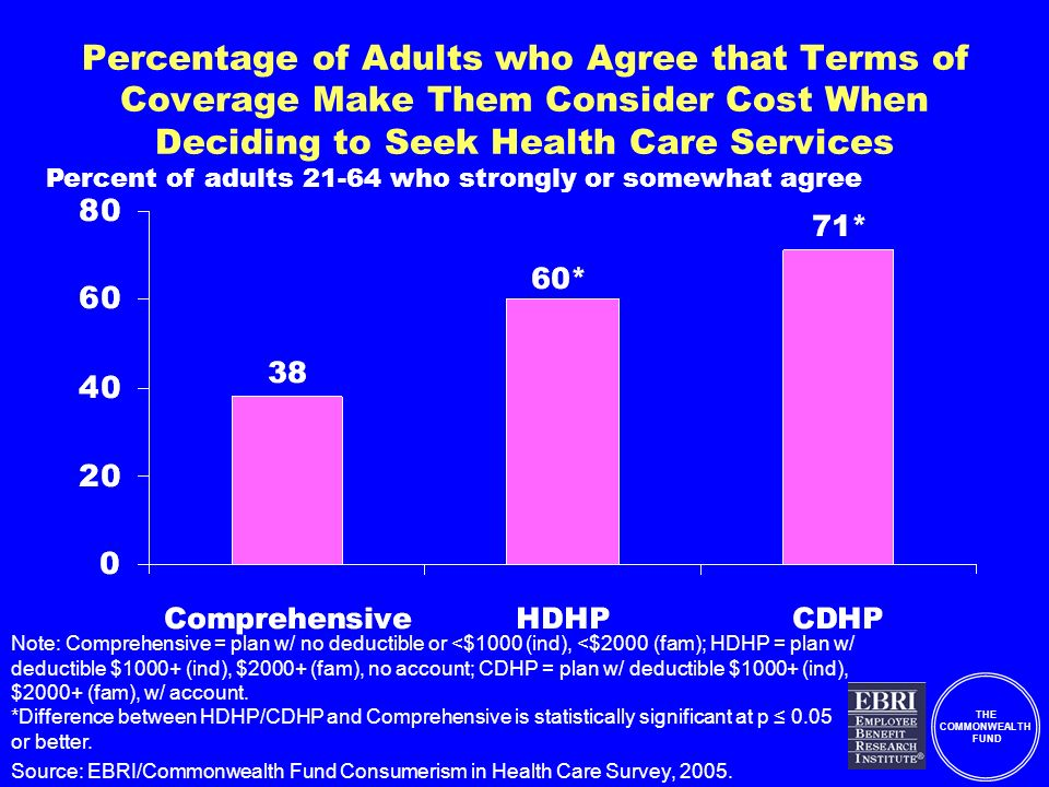 THE COMMONWEALTH FUND Percentage of Adults who Agree that Terms of Coverage Make Them Consider Cost When Deciding to Seek Health Care Services Note: Comprehensive = plan w/ no deductible or <$1000 (ind), <$2000 (fam); HDHP = plan w/ deductible $1000+ (ind), $2000+ (fam), no account; CDHP = plan w/ deductible $1000+ (ind), $2000+ (fam), w/ account.