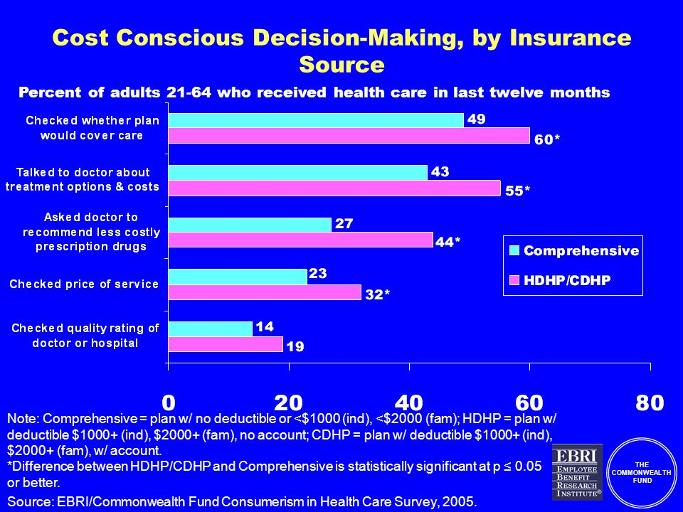 THE COMMONWEALTH FUND Cost Conscious Decision-Making, by Insurance Source Note: Comprehensive = plan w/ no deductible or <$1000 (ind), <$2000 (fam); HDHP = plan w/ deductible $1000+ (ind), $2000+ (fam), no account; CDHP = plan w/ deductible $1000+ (ind), $2000+ (fam), w/ account.