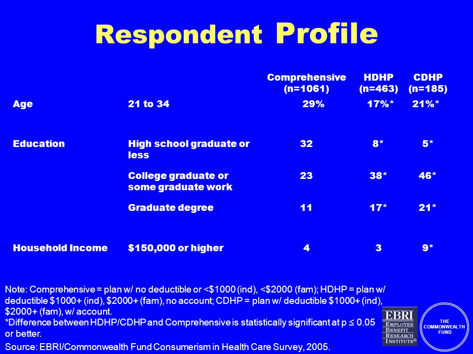 THE COMMONWEALTH FUND Respondent Profile Comprehensive (n=1061) HDHP (n=463) CDHP (n=185) Age21 to 3429%17%*21%* EducationHigh school graduate or less 328*5* College graduate or some graduate work 2338*46* Graduate degree1117*21* Household Income$150,000 or higher439* Note: Comprehensive = plan w/ no deductible or <$1000 (ind), <$2000 (fam); HDHP = plan w/ deductible $1000+ (ind), $2000+ (fam), no account; CDHP = plan w/ deductible $1000+ (ind), $2000+ (fam), w/ account.