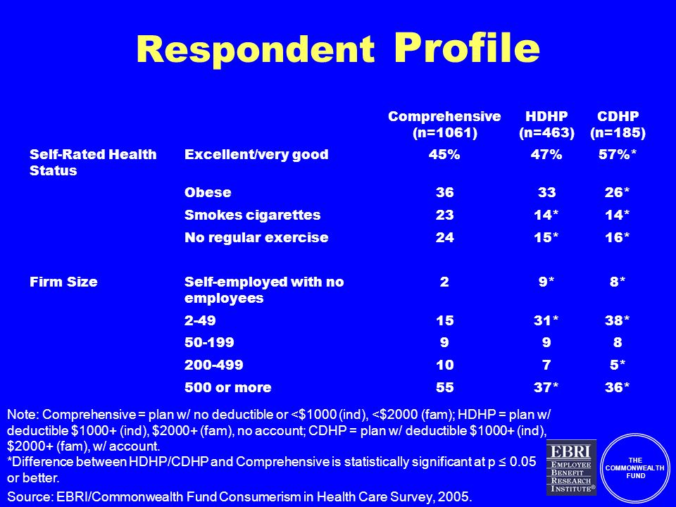 THE COMMONWEALTH FUND Respondent Profile Comprehensive (n=1061) HDHP (n=463) CDHP (n=185) Self-Rated Health Status Excellent/very good45%47%57%* Obese363326* Smokes cigarettes2314* No regular exercise2415*16* Firm SizeSelf-employed with no employees 29*8* 2-491531*38* 50-199998 200-4991075* 500 or more5537*36* Note: Comprehensive = plan w/ no deductible or <$1000 (ind), <$2000 (fam); HDHP = plan w/ deductible $1000+ (ind), $2000+ (fam), no account; CDHP = plan w/ deductible $1000+ (ind), $2000+ (fam), w/ account.