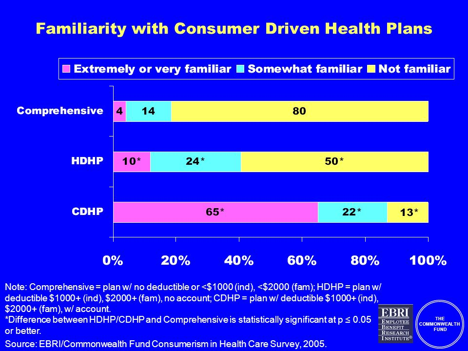 THE COMMONWEALTH FUND Familiarity with Consumer Driven Health Plans Note: Comprehensive = plan w/ no deductible or <$1000 (ind), <$2000 (fam); HDHP = plan w/ deductible $1000+ (ind), $2000+ (fam), no account; CDHP = plan w/ deductible $1000+ (ind), $2000+ (fam), w/ account.