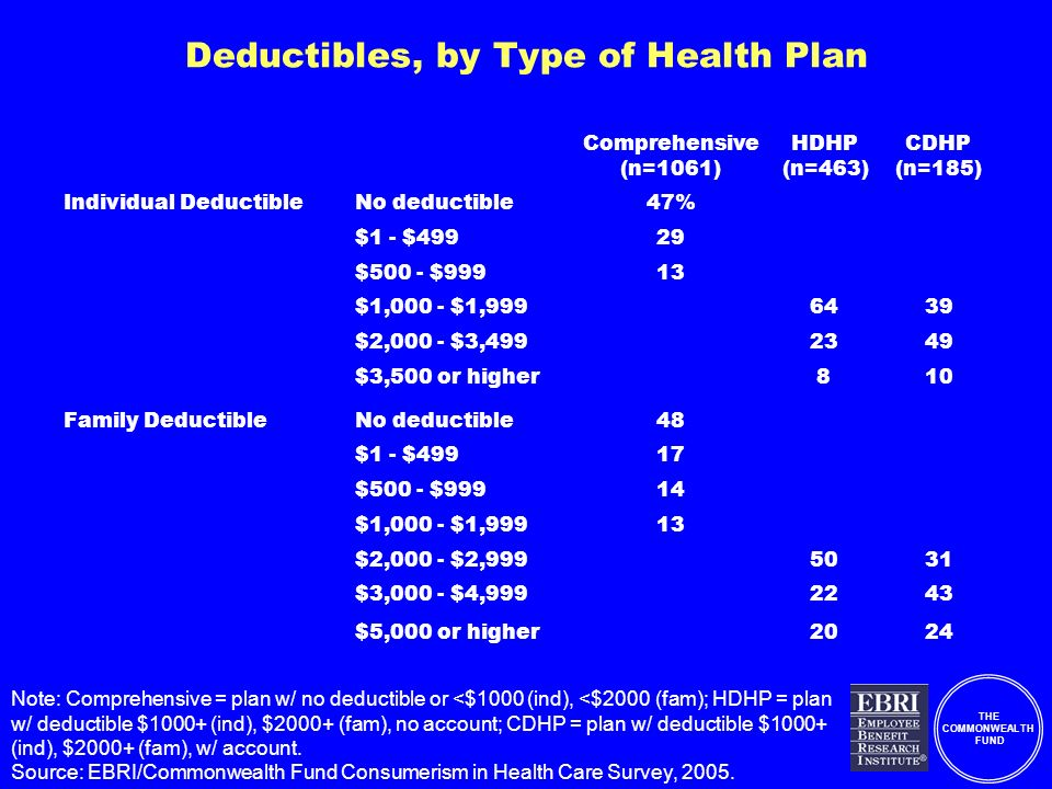 THE COMMONWEALTH FUND Deductibles, by Type of Health Plan Comprehensive (n=1061) HDHP (n=463) CDHP (n=185) Individual DeductibleNo deductible47% $1 - $49929 $500 - $99913 $1,000 - $1,9996439 $2,000 - $3,4992349 $3,500 or higher810 Family DeductibleNo deductible48 $1 - $49917 $500 - $99914 $1,000 - $1,99913 $2,000 - $2,9995031 $3,000 - $4,9992243 $5,000 or higher2024 Note: Comprehensive = plan w/ no deductible or <$1000 (ind), <$2000 (fam); HDHP = plan w/ deductible $1000+ (ind), $2000+ (fam), no account; CDHP = plan w/ deductible $1000+ (ind), $2000+ (fam), w/ account.