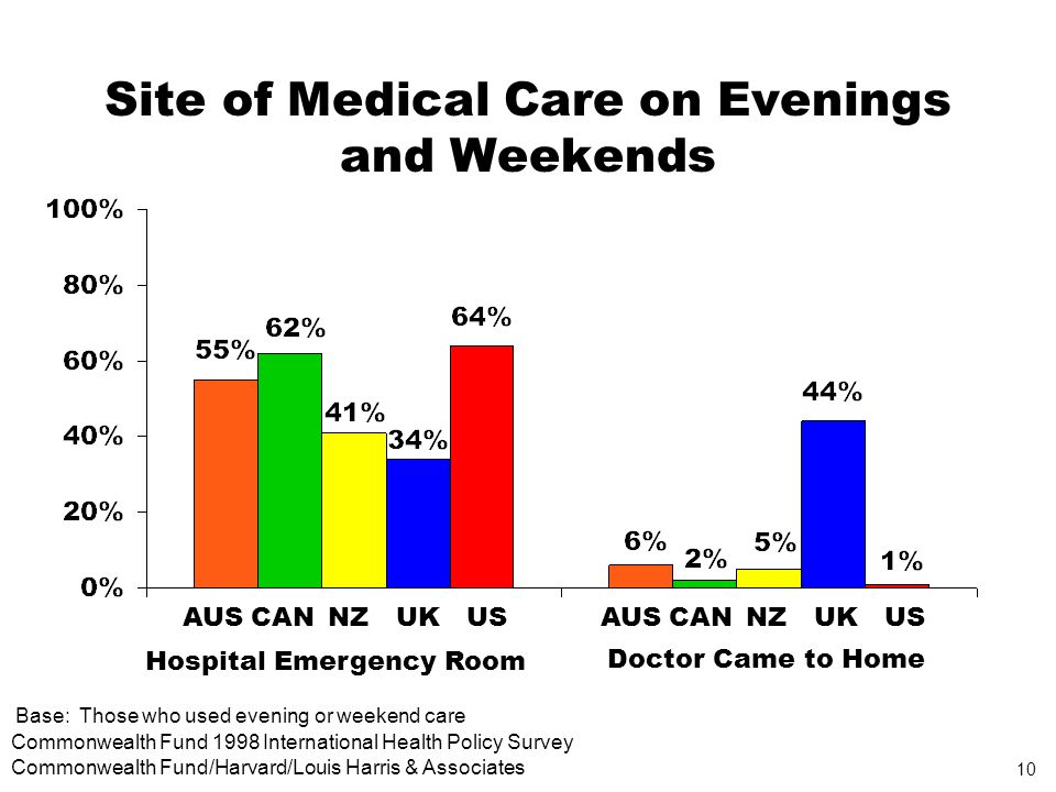 10 Commonwealth Fund 1998 International Health Policy Survey Commonwealth Fund/Harvard/Louis Harris & Associates Site of Medical Care on Evenings and Weekends Base: Those who used evening or weekend care AUSCANNZUKUSAUSCANNZUKUS Hospital Emergency Room Doctor Came to Home