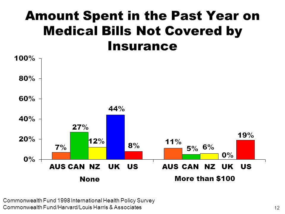 12 Commonwealth Fund 1998 International Health Policy Survey Commonwealth Fund/Harvard/Louis Harris & Associates Amount Spent in the Past Year on Medical Bills Not Covered by Insurance AUSCANNZUKUSAUSCANNZUKUS More than $100 None