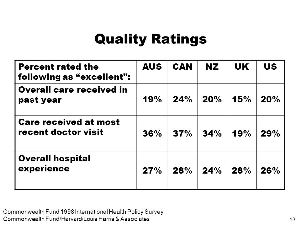 13 Commonwealth Fund 1998 International Health Policy Survey Commonwealth Fund/Harvard/Louis Harris & Associates Quality Ratings Percent rated the following as excellent: AUSCANNZUKUS Overall care received in past year 19%24%20%15%20% Care received at most recent doctor visit 36%37%34%19%29% Overall hospital experience 27%28%24%28%26%