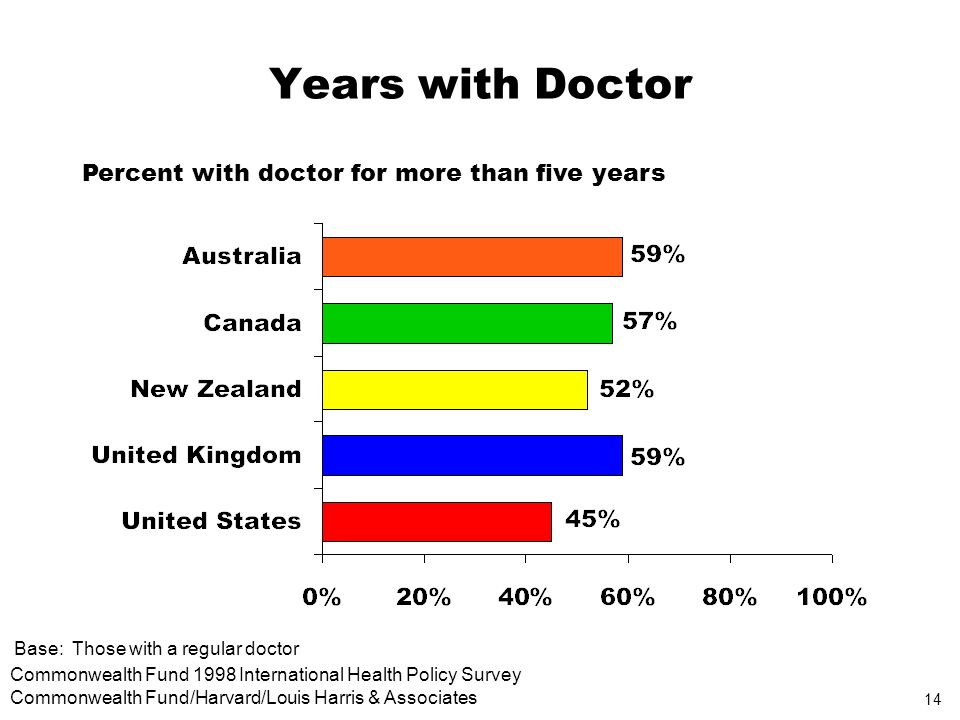 14 Commonwealth Fund 1998 International Health Policy Survey Commonwealth Fund/Harvard/Louis Harris & Associates Years with Doctor Percent with doctor for more than five years Base: Those with a regular doctor