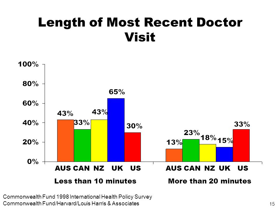 15 Commonwealth Fund 1998 International Health Policy Survey Commonwealth Fund/Harvard/Louis Harris & Associates Length of Most Recent Doctor Visit AUSCANNZUKUSAUSCANNZUKUS Less than 10 minutesMore than 20 minutes