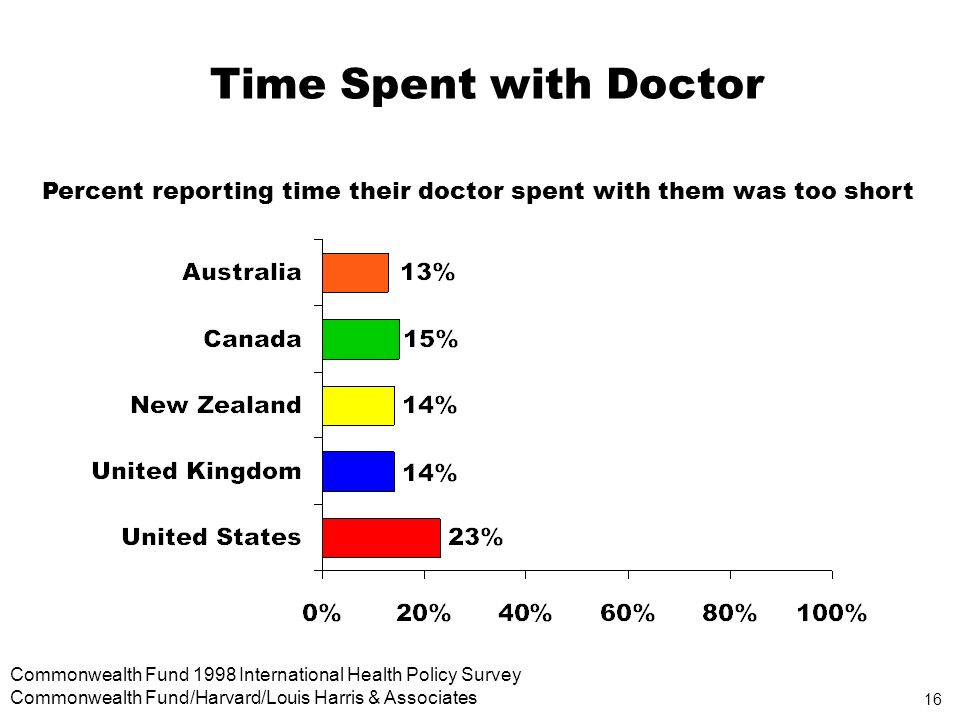 16 Commonwealth Fund 1998 International Health Policy Survey Commonwealth Fund/Harvard/Louis Harris & Associates Time Spent with Doctor Percent reporting time their doctor spent with them was too short