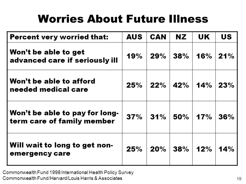 19 Commonwealth Fund 1998 International Health Policy Survey Commonwealth Fund/Harvard/Louis Harris & Associates Worries About Future Illness Percent very worried that:AUSCANNZUKUS Wont be able to get advanced care if seriously ill 19%29%38%16%21% Wont be able to afford needed medical care 25%22%42%14%23% Wont be able to pay for long- term care of family member 37%31%50%17%36% Will wait to long to get non- emergency care 25%20%38%12%14%