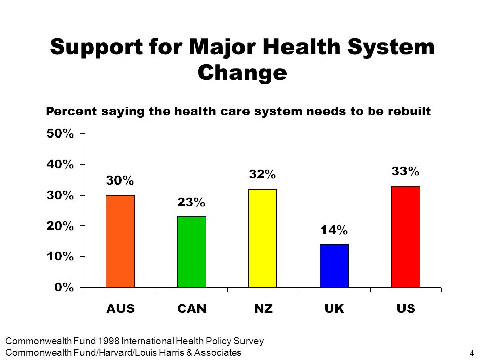 4 Commonwealth Fund 1998 International Health Policy Survey Commonwealth Fund/Harvard/Louis Harris & Associates Support for Major Health System Change Percent saying the health care system needs to be rebuilt