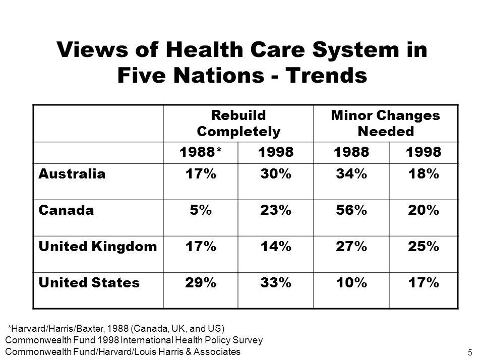 5 Commonwealth Fund 1998 International Health Policy Survey Commonwealth Fund/Harvard/Louis Harris & Associates Views of Health Care System in Five Nations - Trends Rebuild Completely Minor Changes Needed 1988*199819881998 Australia17%30%34%18% Canada5%23%56%20% United Kingdom17%14%27%25% United States29%33%10%17% *Harvard/Harris/Baxter, 1988 (Canada, UK, and US)