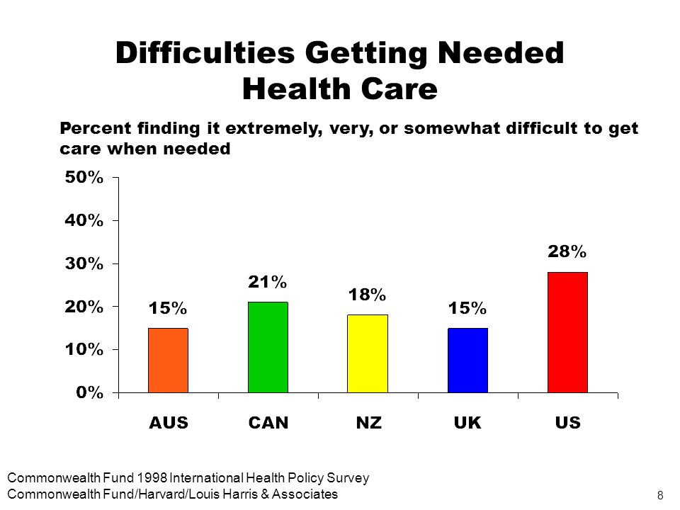 8 Commonwealth Fund 1998 International Health Policy Survey Commonwealth Fund/Harvard/Louis Harris & Associates Difficulties Getting Needed Health Care Percent finding it extremely, very, or somewhat difficult to get care when needed