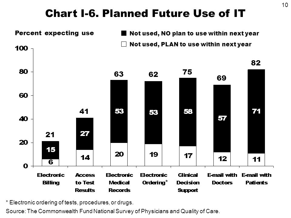 10 Percent expecting use Chart I-6.