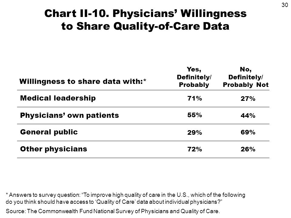 30 Medical leadership Physicians own patients General public Willingness to share data with:* 27% 44% 69% Chart II-10.