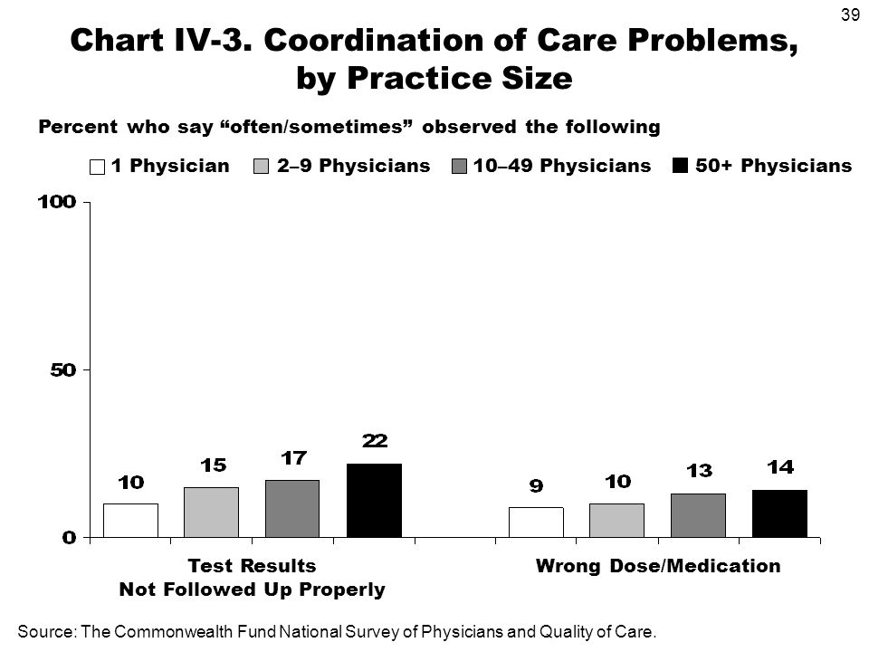 39 Source: The Commonwealth Fund National Survey of Physicians and Quality of Care.