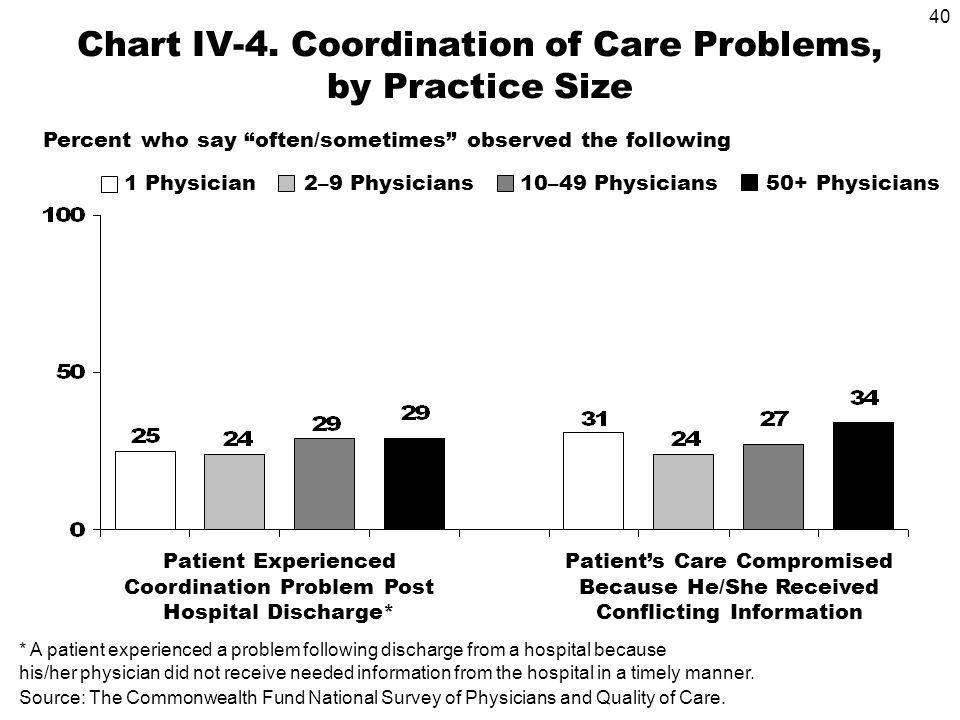 40 Source: The Commonwealth Fund National Survey of Physicians and Quality of Care.