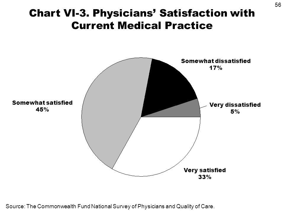 56 Very satisfied 33% Source: The Commonwealth Fund National Survey of Physicians and Quality of Care.