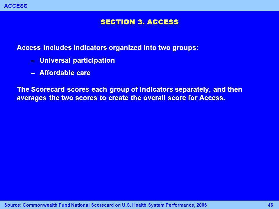 SECTION 3. ACCESS Source: Commonwealth Fund National Scorecard on U.S.