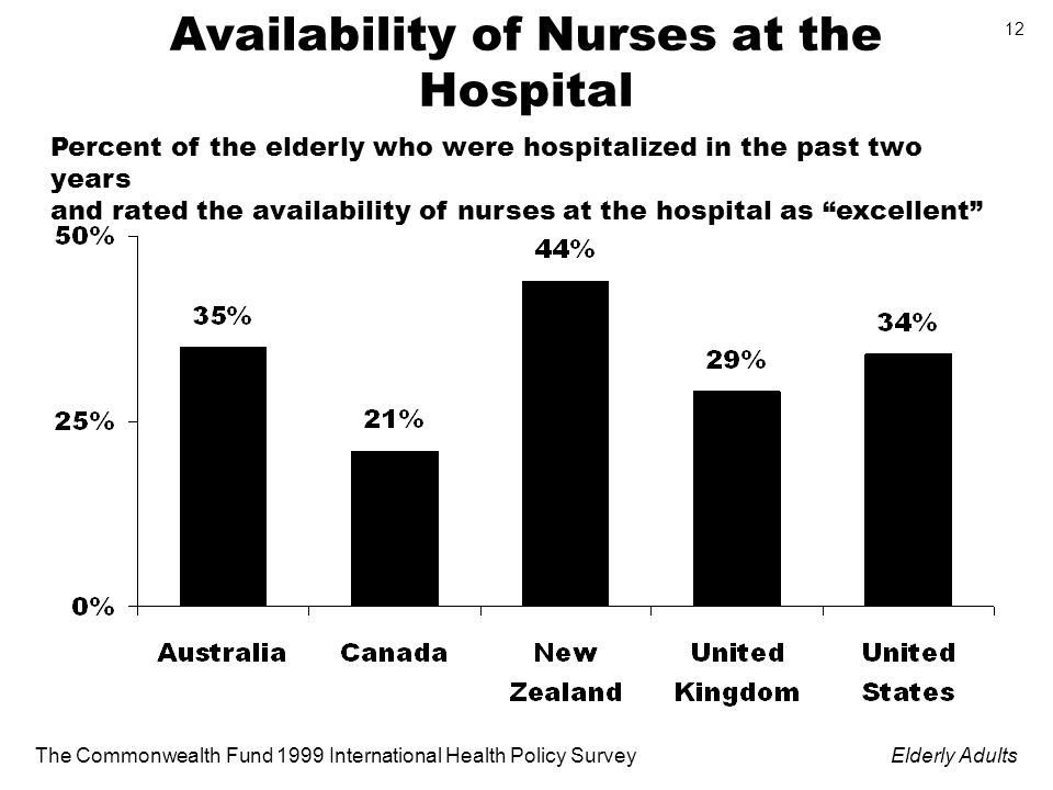 The Commonwealth Fund 1999 International Health Policy SurveyElderly Adults 12 Availability of Nurses at the Hospital Percent of the elderly who were hospitalized in the past two years and rated the availability of nurses at the hospital as excellent
