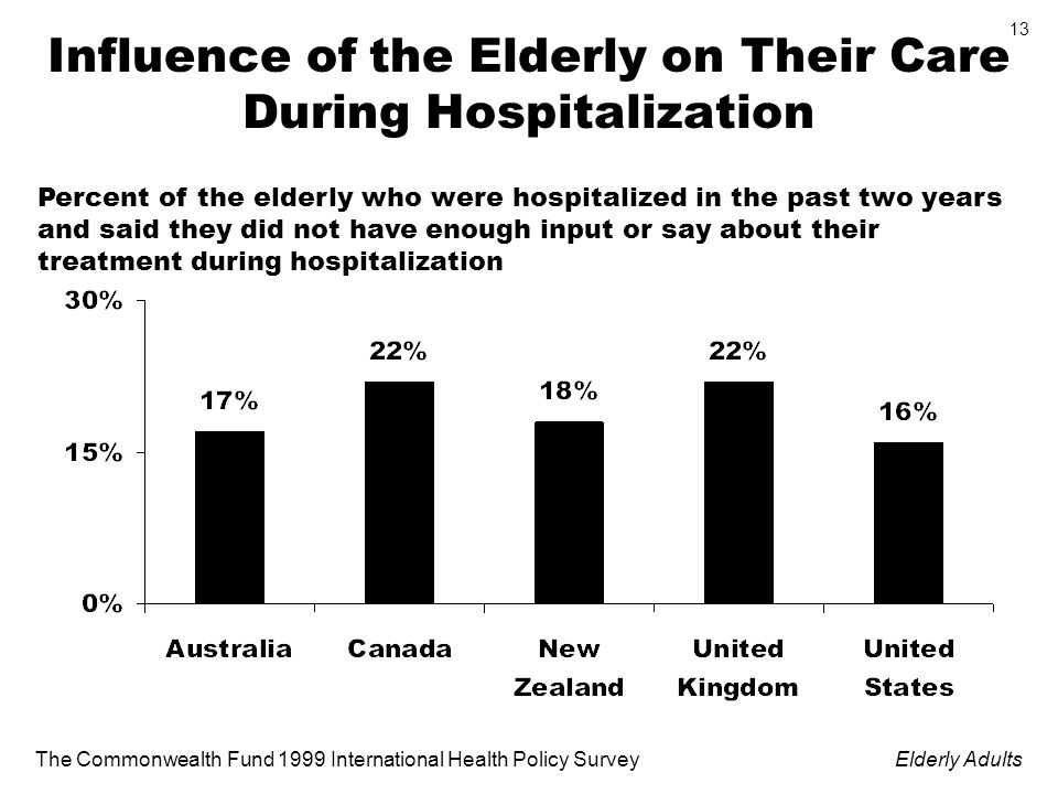 The Commonwealth Fund 1999 International Health Policy SurveyElderly Adults 13 Influence of the Elderly on Their Care During Hospitalization Percent of the elderly who were hospitalized in the past two years and said they did not have enough input or say about their treatment during hospitalization