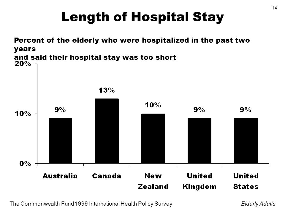 The Commonwealth Fund 1999 International Health Policy SurveyElderly Adults 14 Length of Hospital Stay Percent of the elderly who were hospitalized in the past two years and said their hospital stay was too short